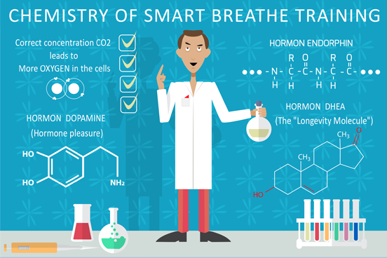 breathing and training hormones